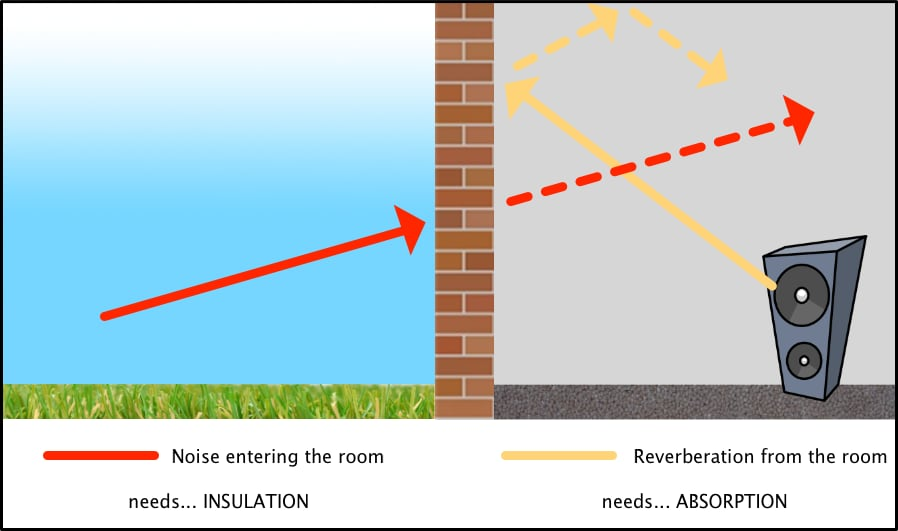 Insulation vs Absorption
