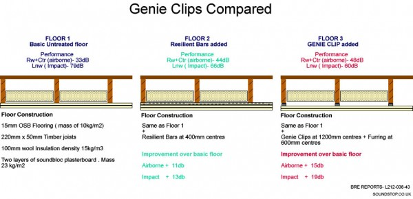 How good are GenieClips? Performance versus resilience bars.
