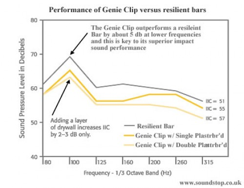 Acoustic performance of the GenieClip system versus resilient bar