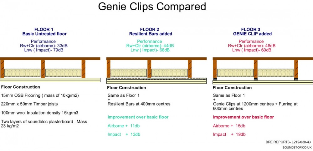 Comparison of untreated ceiling v resilient bar v Genieclip system
