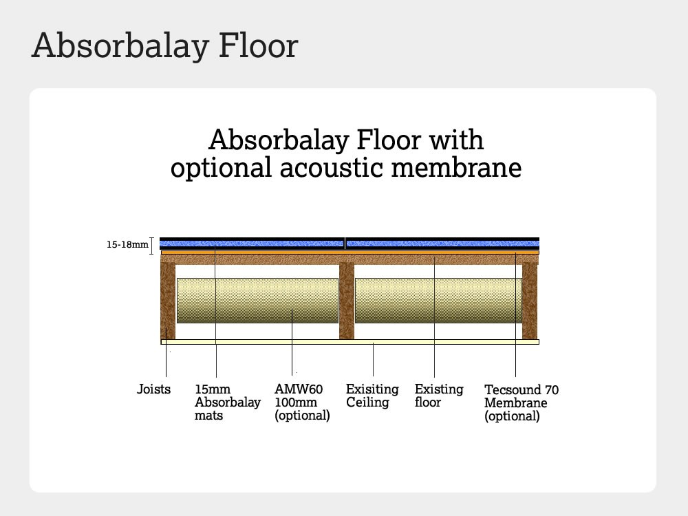 Floor soundproofing with Absobalay