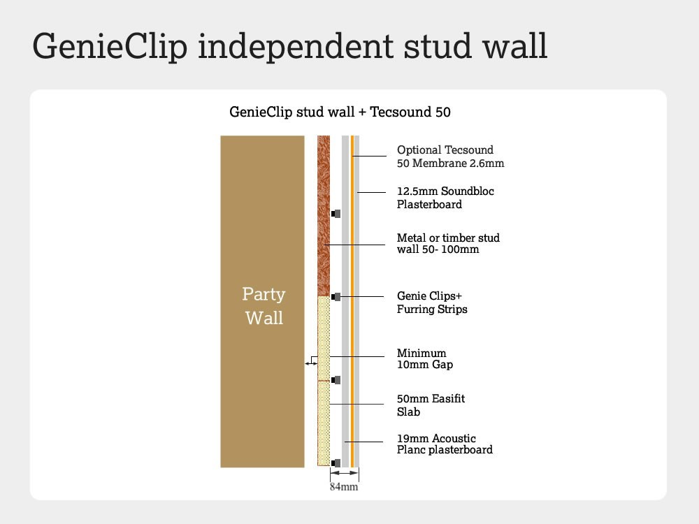 Cross section of GenieClips independent stud wall sitting in front of a party wall