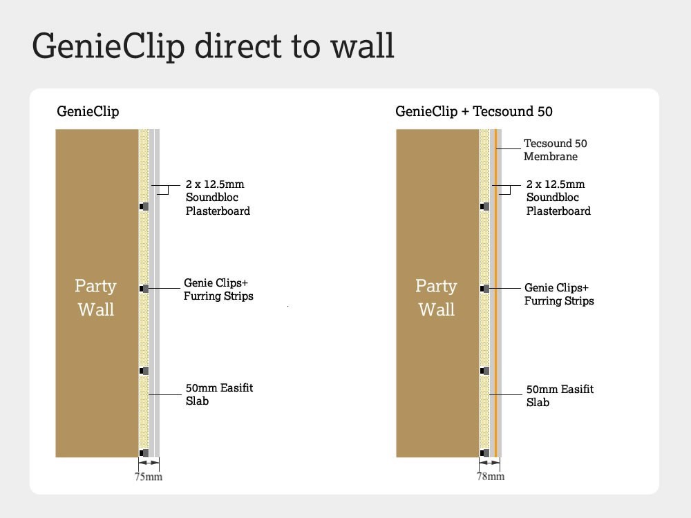Cross section of Genie Clips attached direct to a party wall
