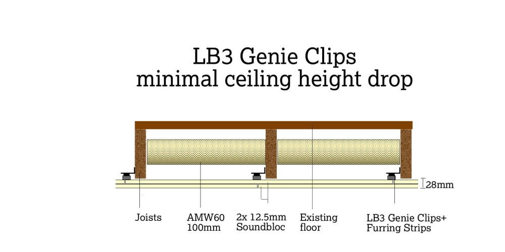 GenieClip LB3 system showing minimal ceiling height drop