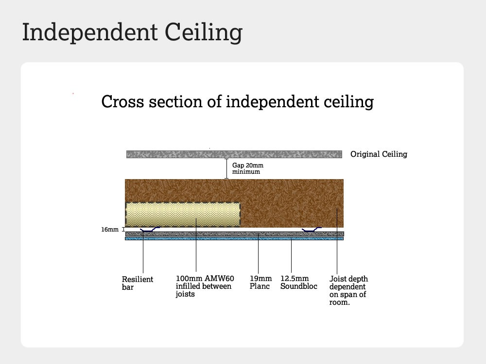 Cross section of an independent ceiling