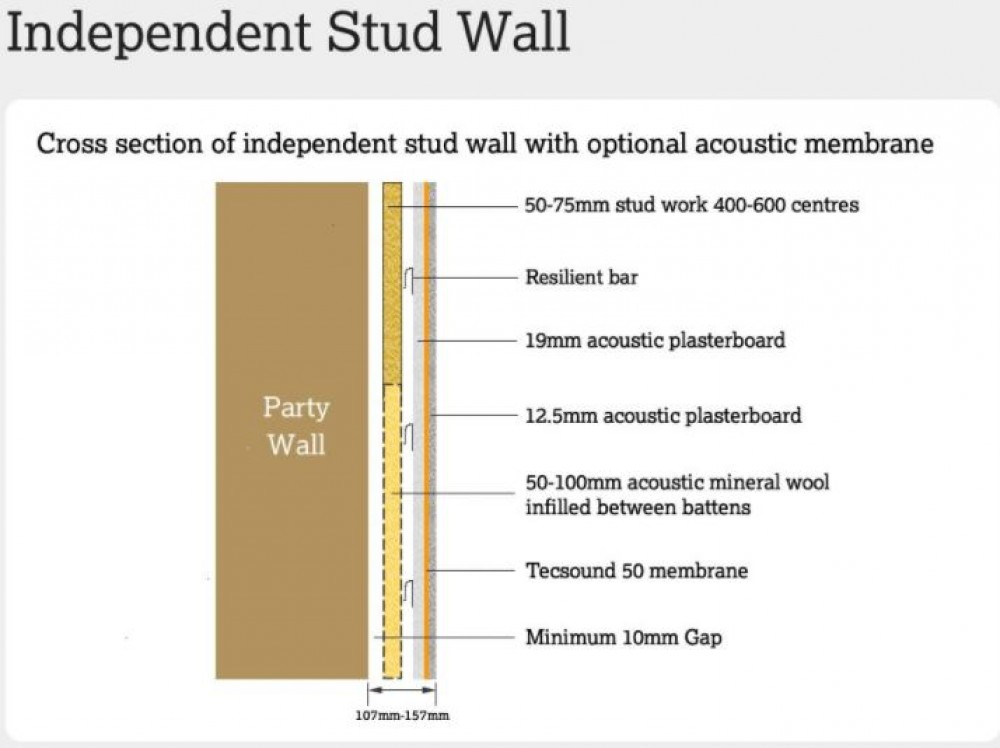 How to build a sound proof wall