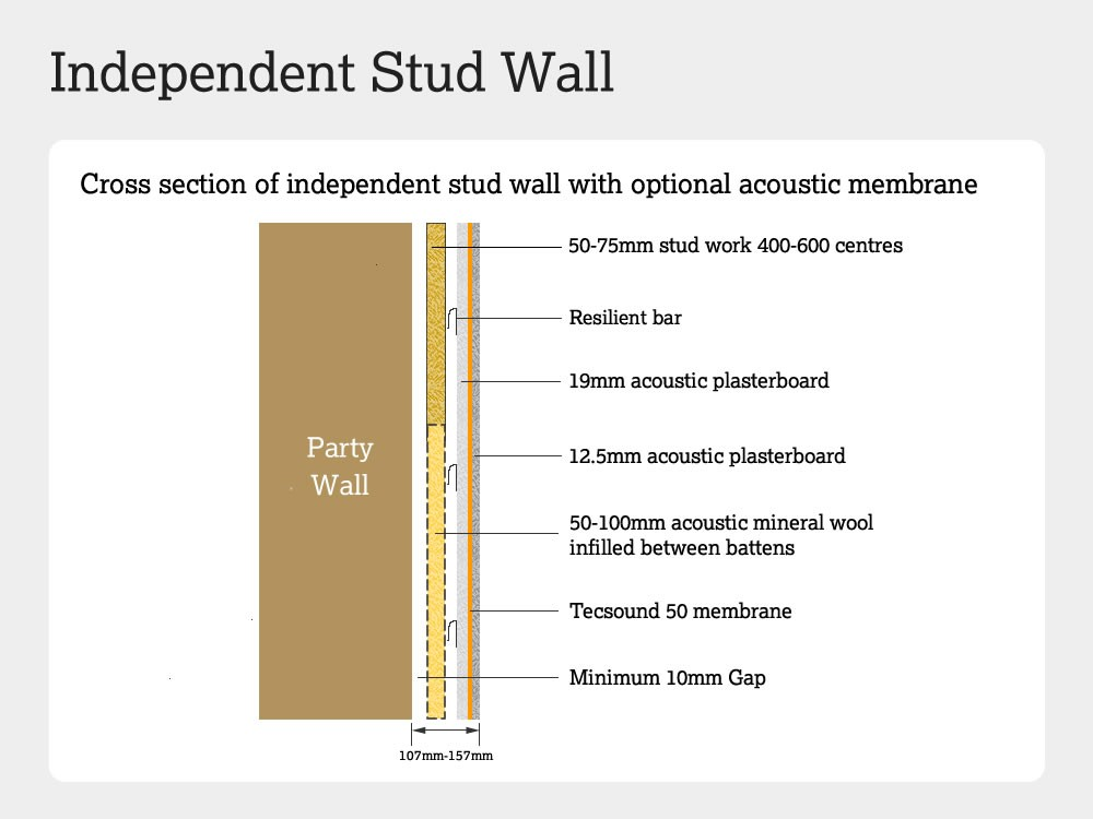 Cross-section of a soundproofed independent stud wall