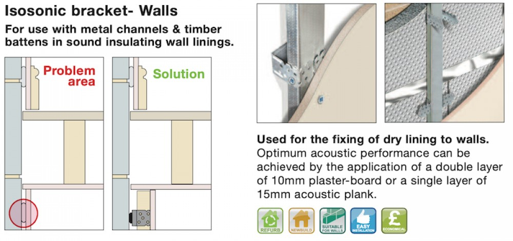 Isosonic Brackets Wall Application