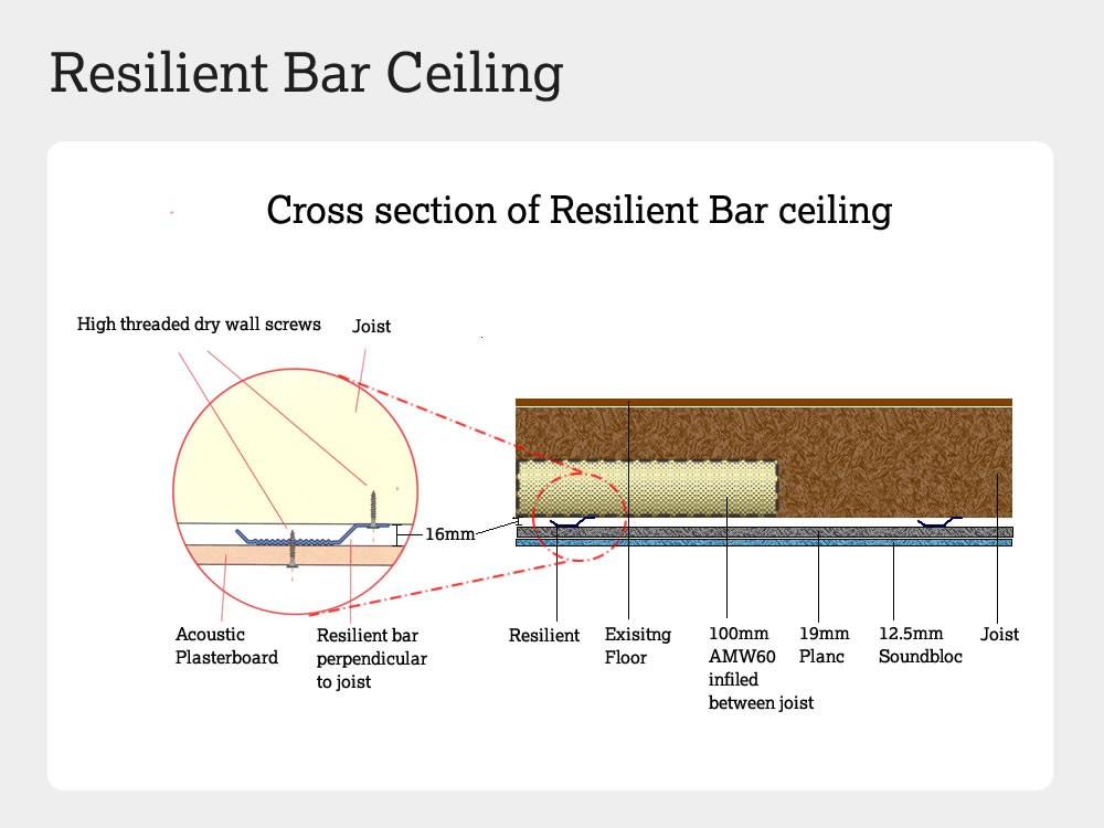 Cross section of resilient bar ceiling