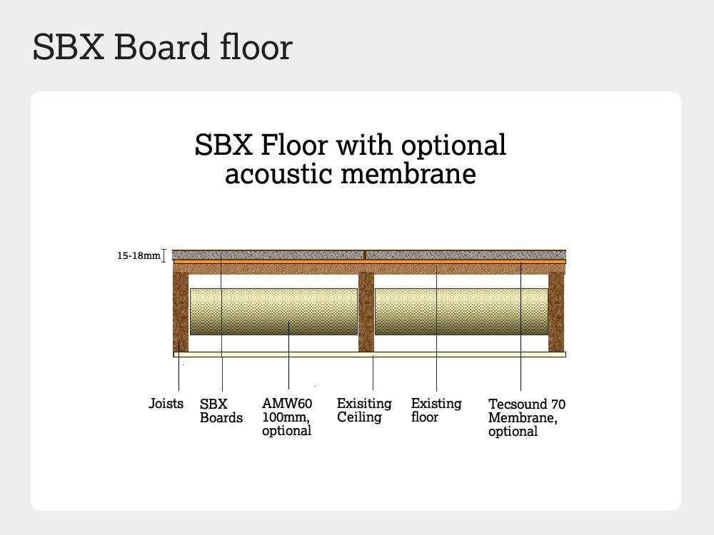 SBX boards - Floor solution 4