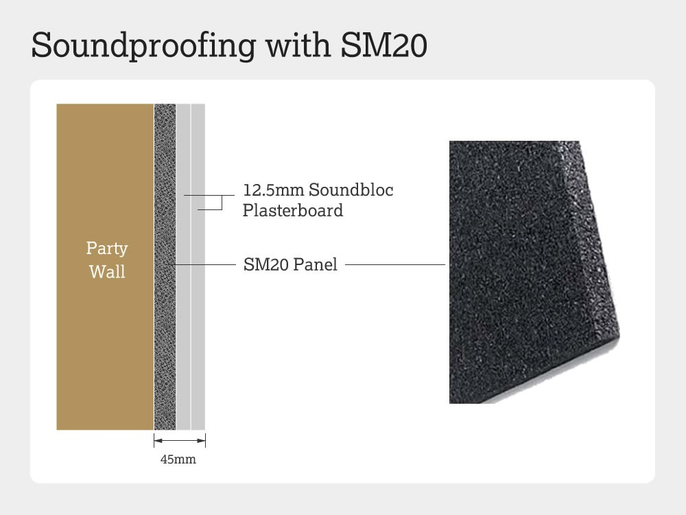 Soundproofing a wall with SM20 panel