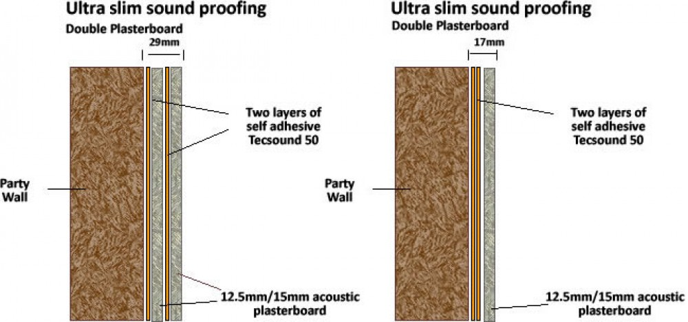 Ultra slim soundproofing with Tecsound and plasterboard